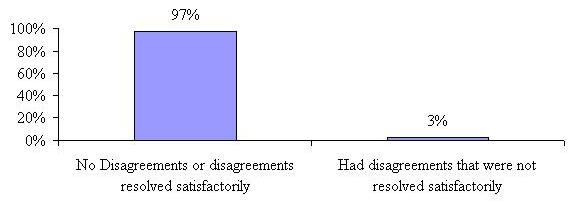 Bar Chart: No Disagreements or Disagreements Resolved Satisfactorily 97%; Had Disagreements that were not Resolved Satisfactorily 3%.