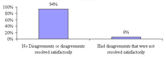 Bar Chart: No Disagreements or Disagreements Resolved Satisfactorily 94%; Had Disagreements that were not Resolved Satisfactorily 6%.