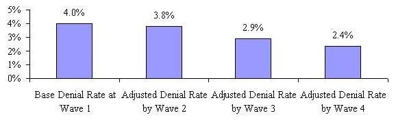 Bar Chart: Base Denial Rate at Wave 1 4.0%; Adjusted Denial Rate by Wave 2 3.8%; Adjusted Denial Rate by Wave 3 2.9%; Adjusted Denial Rate by Wave 4 2.4%.