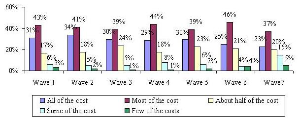 Bar Chart describing All of the Cost, Most of the Cost, About Half of the Cost, Some of the Cost, and Few of the Costs by Wave. Wave 1: 31%, 43%, 17%, 6%, 3%. Wave 2: 34%, 41%, 18%, 5%, 2%. Wave 3: 30%, 39%, 24%, 5%, 1%. Wave 4: 29%, 44%, 18%, 8%, 1%. Wave 5: 30%, 39%, 23%, 6%, 2%. Wave 6: 25%, 46%, 21%, 4%, 4%. Wave 7: 23%, 37%, 20%, 15%, 5%.