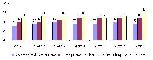 Bar Chart describing Receiving Paid Care at Home, Nursing Home Residents, and Assisted Living Facility Residents by Wave. Wave 1: 78, 80, 82. Wave 2: 79, 80, 83. Wave 3: 80, 81, 83. Wave 4: 79, 82, 83. Wave 5: 79, 82, 82. Wave 6: 80, 82, 83. Wave 7: 79, 82
