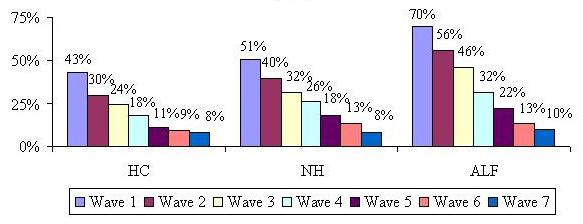 Bar Chart describing Waves 1-7 by Service Setting. Home Care: 42%, 30%, 24%, 18%, 11%, 9%, 8%. Nursing Home: 51%, 40%, 32%, 26%, 18%, 13%, 8%. Assisted Living Facility: 70%, 56%, 46%, 32%, 22%, 13%, 10%.