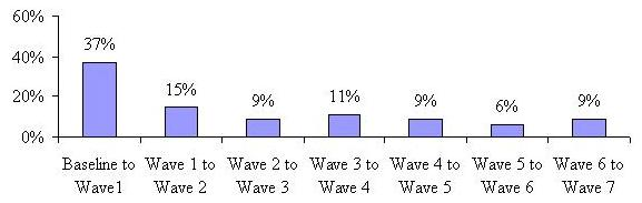Bar Chart: Baseline to Wave 1 37%; Wave 1 to Wave 2 15%; Wave 2 to Wave 3 9%; Wave 3 to Wave 4 11%; Wave 4 to Wave 5 9%; Wave 5 to Wave 6 6%; Wave 6 to Wave 7.