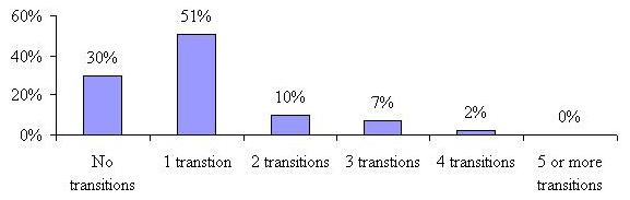 Bar Chart: No Transitions 30%; 1 Transition 51%; 2 Transitions 10%; 3 Transitions 7%; 4 Transitions 2%; 5 or More Transitions 0%.