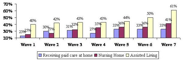 Bar Chart describing Receiving Paid Care at Home, Nursing Home, Assisted Living by Wave. Wave 1: 23%; 25%; 40%. Wave 2: 30%; 27%; 42%. Wave 3: 31%; 32%; 43%. Wave 4: 27%; 35%; 43%. Wave 5: 33%; 36%; 44%. Wave 6: 33%; 36%; 50%. Wave 7: 33%; 41%; 61%.