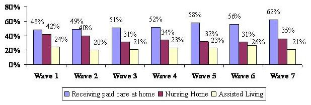 Bar Chart describing Receiving Paid Care at Home, Nursing Home, and Assisted Living by Wave. Wave 1: 48%; 42%; 24. Wave 2: 49%; 40%; 20%. Wave 3: 51%; 31%; 21%. Wave 4: 52%; 34%; 23%. Wave 5: 58%; 32%; 23%. Wave 6: 56%; 31%; 26%. Wave 7: 62%; 35%; 21%.