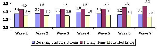 Bar Chart describing Receiving Paid Care at Home, Nursing Home, and Assisted Living by Wave. Wave 1: 3.4; 4.5; 2.9. Wave 2: 3.5; 4.6; 3.0. Wave 3: 3.3; 4.6; 3.0. Wave 4: 3.8; 4.6; 3.0. Wave 5: 3.4; 4.6; 3.1. Wave 6: 3.2; 5.0; 3.1. Wave 7: 3.3; 5.3; 2.6.