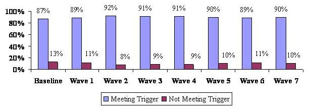 Bar Chart describing Meeting Trigger and Not Meeting Trigger by Wave. Baseline: 87%, 13%. Wave 1: 89%, 11%. Wave 2: 92%, 8%. Wave 3: 91%, 9%. Wave 4: 91%, 9%. Wave 5: 90%, 10%. Wave 6: 89%, 11%. Wave 7: 90%, 10%.