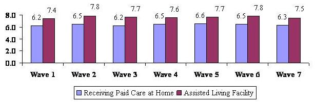 Bar Chart describing Receiving Paid Care at Home and Assisted Living Facility by Wave. Wave 1: 6.2; 7.4. Wave 2: 6.5; 7.8. Wave 3: 6.2; 7.7. Wave 4: 6.5; 7.6. Wave 5: 6.6; 7.7. Wave 6: 6.5; 7.8. Wave 7: 6.3; 7.5.