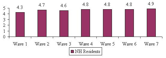 Bar Chart describing Nursing Home Residents by Wave. Wave 1: 4.3. Wave 2: 4.7. Wave 3: 4.6. Wave 4: 4.8. Wave 5: 4.8. Wave 6: 4.8. Wave 7: 4.9.