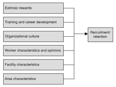 Organizational Chart: Extrinsic rewards, Training and career development, Organizational culture, Worker characteristics and opinions, Facility characteristics, Area characteristics -- these lead to Recruitment/retention.