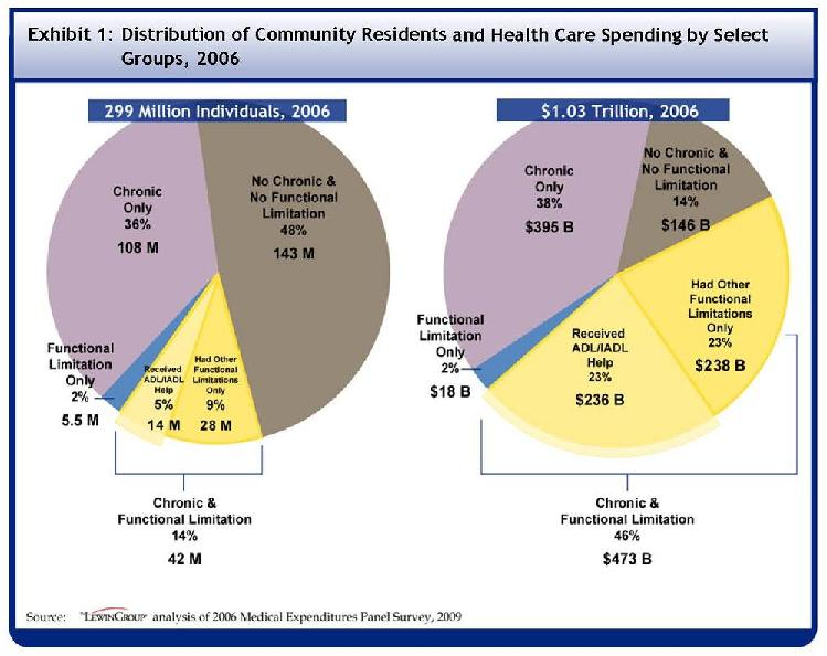 See Table A-1 for data used to develop this Pie Chart. Out of the 299 million individuals in the U.S. in 2006, 143 million, or 48 percent, had no chronic condition and no functional limitation. 108 million, 36 percent, had only chronic conditions and 5.5 million or 2 percent had functional limitations only. 42 million, or 14 percent, had both a chronic condition and functional limitation. Out of those with both chronic conditions and functional limitations, 14 million or 5% of the U.S. population received help with an ADL or IADL, and 28 million or 9% had other functional limitations only. Out of the $1.03 trillion spent on healthcare in 2006, $146 billion, or 14% of total spending, was spent by those with no chronic conditions and no functional limitations. $395 billion or 38% was spent by those with only chronic conditions, and $18 billion or 2% was spent by those with only functional limitations. $473 billion or 46% was spent by those with both chronic conditions and functional limitations. Out of those with both chronic conditions and functional limitations, $236 billion or 23% of all U.S. spending was spent by those who received help with an ADL or IADL, an $238 billion or 23% of spending was spent by those with other functional limitations only.