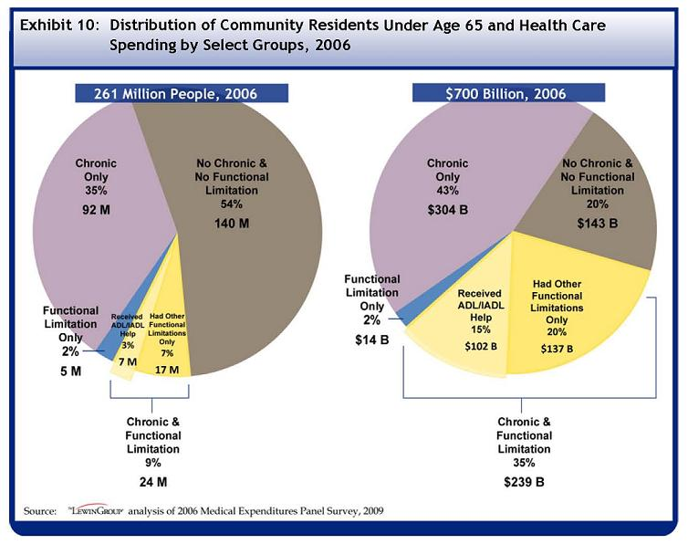 See Table A-10 for data used to develop this Pie Chart. Out of the 261 million individuals under the age of 65 in the U.S. in 2006, 140 million, or 54 percent, had no chronic condition and no functional limitation. 92 million, 35 percent, had only a chronic condition and 5 million or 2 percent only had a functional limitation. 24 million, or 9 percent, had both a chronic condition and functional limitation. Out of those with both chronic conditions and functional limitations, 7 million or 3% of the U.S. population under 65 received help with an ADL or IADL, and 17 million or 7% had other functional limitations only. Out of the $700 billion spent on healthcare by individuals under the age of 65 in 2006, $143 billion, or 20% of the group?s total spending, was spent by those with no chronic conditions and no functional limitations. $304 billion or 43% was spent by those with only chronic conditions, and $14 billion or 2% was spent by those with only functional limitations. $239 billion or 35% was spent by those with both chronic conditions and functional limitations. Out of those with both chronic conditions and functional limitations, $102 billion or 15% of all U.S. spending by those under 65 was spent by those who received help with an ADL or IADL, an $137 billion or 20% of spending was spent by those with other functional limitations only.