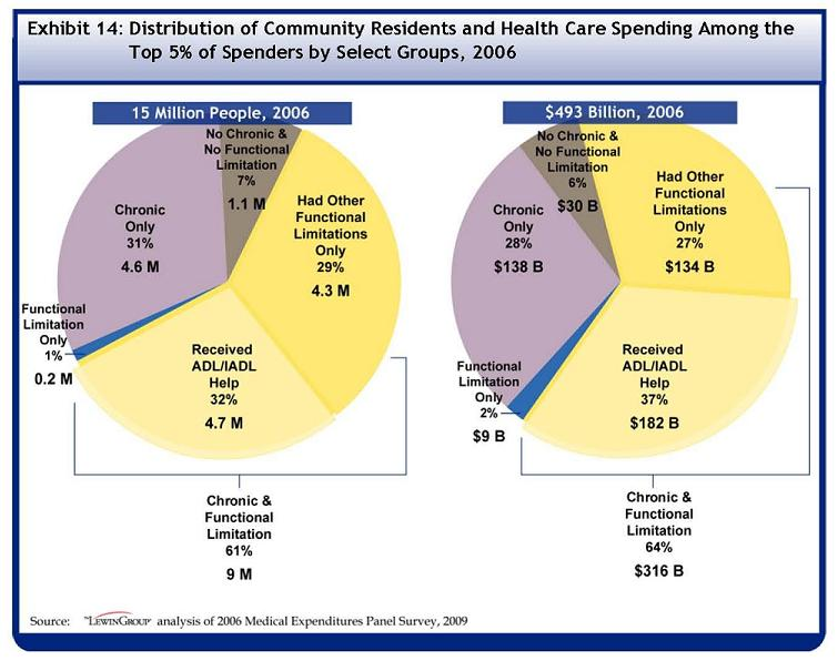 See Table A-14 for data used to develop this Pie Chart. Out of the 15 million individuals in the top 5% of healthcare spenders in 2006, 1.1 million, or 7 percent, had no chronic condition and no functional limitation. 4.6 million, 31 percent, had only a chronic condition and .2 million or 1 percent only had a functional limitation. 9 million, or 61 percent, had both a chronic condition and functional limitation. Out of those with both chronic conditions and functional limitations, 4.7 million or 32% of the top 5% of spenders received help with an ADL or IADL, and 4.3 million or 29% had other functional limitations only. Out of the $493 billion spent on healthcare by individuals in the top 5% of spending 2006, $30 billion, or 6% of the group?s total spending, was spent by those with no chronic conditions and no functional limitations. $138 billion or 28% was spent by those with only chronic conditions, and $9 billion or 2% was spent by those with only functional limitations. $316 billion or 64% was spent by those with both chronic conditions and functional limitations. Out of those with both chronic conditions and functional limitations, $182 billion or 37% of all spending by those in the top 5% of spenders was spent by those who received help with an ADL or IADL, and $134 billion or 27% of spending was spent by those with other functional limitations only.