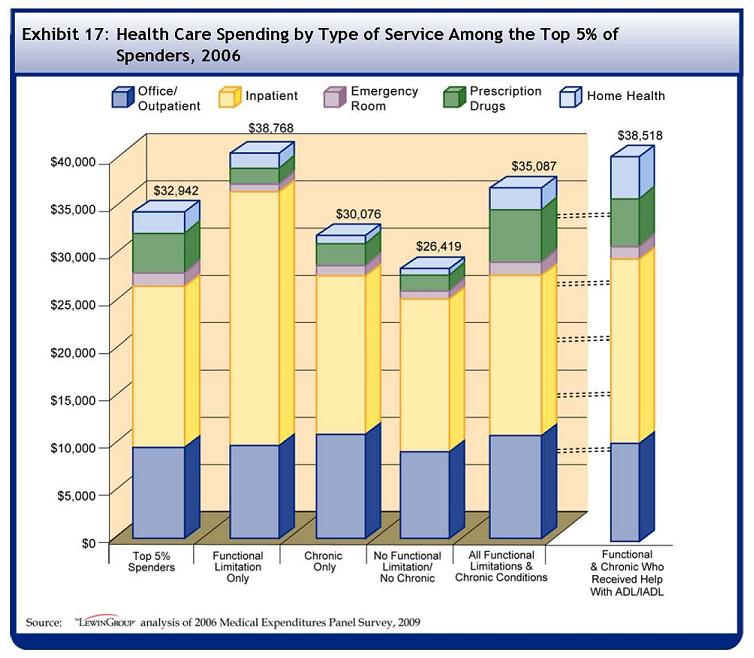 See Table A-17 for data used to develop this Bar Chart. On average, all top 5% spenders spent $32942 in 2006 on healthcare. Of those expenditures, $8363 was for outpatient spending, $16628 for inpatient, $767 for the emergency room, $4630 for prescription drugs, and $1750 for home health. On average, top 5% spenders with only functional limitations spent $38768 in 2006 on healthcare. Of those expenditures, $8562 was for outpatient spending, $25629 for inpatient, $376 for the emergency room, $1892 for prescription drugs, and $1375 for home health. On average, top 5% spenders with only chronic conditions spent $30076 in 2006 on healthcare. Of those expenditures, $9324 was for outpatient spending, $15602 for inpatient, $704 for the emergency room, $3101 for prescription drugs, and $394 for home health. On average, top 5% spenders with no functional limitations and no chronic conditions spent $26419 in 2006 on healthcare. Of those expenditures, $6555 was for outpatient spending, $16694 for inpatient, $899 for the emergency room, $1132 for prescription drugs, and $288 for home health. On average, top 5% spenders with both functional limitations and chronic conditions spent $35087 in 2006 on healthcare. Of those expenditures, $8100 was for outpatient spending, $16919 for inpatient, $792 for the emergency room, $5920 for prescription drugs, and $2636 for home health. On average, top 5% spenders with functional limitations and chronic conditions who received help with ADL/IADLs spent $38518 in 2006 on healthcare. Of those expenditures, $7305 was for outpatient spending, $19462 for inpatient, $885 for the emergency room, $5608 for prescription drugs, and $4611 for home health.