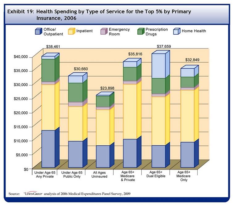 See Table A-19 for data used to develop this Bar Chart. People under the age of 65 with any private insurance spent on average $38461 on healthcare in 2006. $11602 was for outpatient, $15587 was for inpatient, $937 was for emergency room, $8489 was for prescription drugs, and $1040 was for home health. People under the age of 65 with only public insurance spent on average $30660 on healthcare in 2006. $6930 was for outpatient, $12333 was for inpatient, $837 was for emergency room, $6666 was for prescription drugs, and $3502 was for home health. People of all ages who were uninsured spent on average $23898 on healthcare in 2006. $5230 was for outpatient, $13252 was for inpatient, $855 was for emergency room, $4094 was for prescription drugs, and $94 was for home health. People over the age of 65 with Medicare and private insurance spent on average $35816 on healthcare in 2006. $7245 was for outpatient, $19266 was for inpatient, $725 was for emergency room, $4545 was for prescription drugs, and $3146 was for home health. People over the age of 65 who were dual eligibles spent on average $37659 on healthcare in 2006. $5085 was for outpatient, $18025 was for inpatient, $1071 was for emergency room, $4535 was for prescription drugs, and $8516 was for home health. People over the age of 65 with Medicare only spent on average $32849 on healthcare in 2006. $6039 was for outpatient, $19114 was for inpatient, $653 was for emergency room, $3729 was for prescription drugs, and $2518 was for home health.