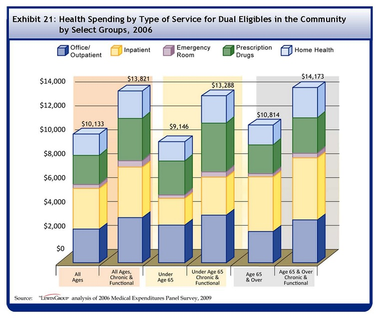 See Table A-21 for data used to develop this Bar Chart. On average, all dual eligibles spent $10133 on healthcare in 2006. $1841 was for outpatient, $3480 for inpatient, $290 for emergency room, $2543 for prescription drugs, and $1700 for home health. On average, dual eligibles with chronic conditions and functional limitations spent $13821 on healthcare in 2006. $2540 was for outpatient, $4459 was for inpatient, $403 was for emergency room, $3451 was for prescription drugs, and $2589 was for home health. On average, dual eligibles under the age of 65 spent $9146 on healthcare in 2006. $1992 was for outpatient, $2355 for inpatient, $282 for emergency room, $2831 for prescription drugs, and $1395 for home health. On average, dual eligibles under the age of 65 with chronic conditions and functional limitations spent $13288 on healthcare in 2006. $2846 was for outpatient, $3206 was for inpatient, $379 was for emergency room, $4218 was for prescription drugs, and $2240 was for home health. On average, dual eligibles 65 and over spent $10814 on healthcare in 2006. $1736 was for outpatient, $4256 for inpatient, $296 for emergency room, $2344 for prescription drugs, and $1910 for home health. On average, dual eligibles 65 and over with chronic conditions and functional limitations spent $14173 on healthcare in 2006. $2338 was for outpatient, $5288 was for inpatient, $420 was for emergency room, $2944 was for prescription drugs, and $2820 was for home health.