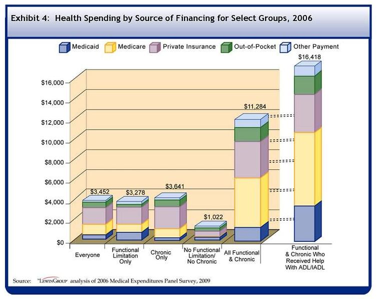See Table A-4 for data used to develop this Bar Chart. On average, all U.S. community residents spent $3452 in 2006 on healthcare. Of those expenditures, $299 was from Medicaid, $812 from Medicare, $1408 from private insurance, $654 from out-of-pocket, and $278 was from other sources. On average, U.S. community residents with functional limitations only spent $3278 in 2006 on healthcare. Of those expenditures, $453 was from Medicaid, $581 from Medicare, $1323 from private insurance, $525 from out-of-pocket, and $396 was from other sources. On average, U.S. community residents with chronic conditions only spent $3641 in 2006 on healthcare. Of those expenditures, $200 was from Medicaid, $471 from Medicare, $1889 from private insurance, $860 from out-of-pocket, and $221 was from other sources. On average, U.S. community residents with no chronic conditions and no functional limitations spent $1002 in 2006 on healthcare. Of those expenditures, $132 was from Medicaid, $13 from Medicare, $564 from private insurance, $239 from out-of-pocket, and $74 was from other sources. On average, U.S. community residents with both chronic conditions and functional limitations spent $11284 in 2006 on healthcare. Of those expenditures, $1107 was from Medicaid, $4456 from Medicare, $3061 from private insurance, $1557 from out-of-pocket, and $1103 was from other sources. On average, U.S. community residents with both chronic conditions and functional limitations who received help with ADLs and IADLs spent $16418 in 2006 on healthcare. Of those expenditures, $2100 was from Medicaid, $7853 from Medicare, $3601 from private insurance, $1831 from out-of-pocket, and $1032 was from other sources.