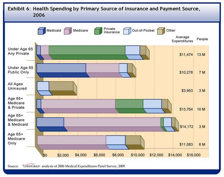 See Table A-6 for data used to develop this Bar Chart. Among the 42 million people with both chronic conditions and functional limitations, 13 million were under the age of 65 and had any private insurance and spent on average $11473. $203 was from Medicaid, $929 was from Medicare, $7745 was from private insurance, $1747 was from out-of-pocket, and $849 was from other sources. 7 million were under the age of 65 with only public insurance and spent on average $10278 in 2006. $5112 was from Medicaid, $3311 was from Medicare, $971 was from out-of-pocket, and $884 was from other sources. 3 million were all ages and uninsured. They spent on average $3953 in 2006. $1643 was from out-of-pocket, and $2310 was from other sources. 10 million were over the age of 65 with Medicare and some private insurance and spent on average $13764 in 2006. $173 was from Medicaid, $8185 was from Medicare, $2578 was from private insurance, $1808 was from out-of-pocket, and $1020 was from other sources. 3 million were over the age of 65 with Medicare and Medicaid and spent on average $14172 in 2006. $2646 was from Medicaid, $10213 was from Medicare, $132 was from private insurance, $808 was from out-of-pocket, and $373 was from other sources. 6 million or 14% were over the age of 65 with Medicare and Medicaid and spent on average $11083 in 2006. $7637 was from Medicaid, $1755 was from out-of-pocket, and $1691 was from other sources.