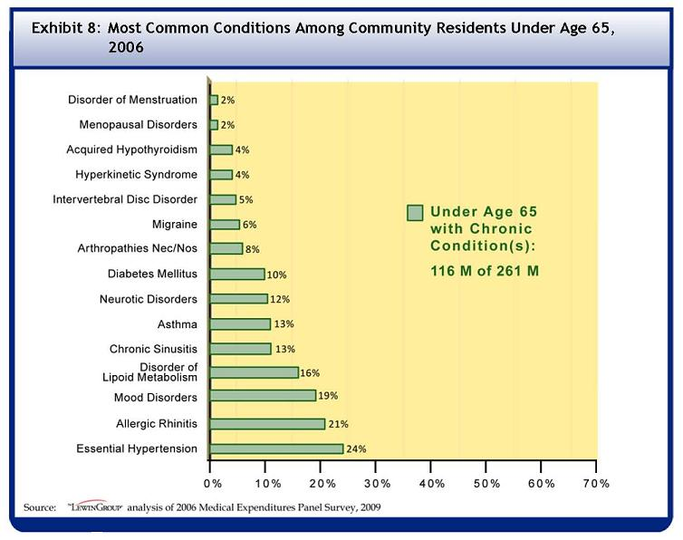 See Table A-8 for data used to develop this Bar Chart. Among the 116 million community residents under the age of 65 with at least one chronic condition, 2% had a disorder of menstruation, 2% had menopausal disorders, 4% had acquired hypothyroidism, 4% had hyperkinetic syndrome, 5% had intervertebral disc disorder, 6% had migraine, 8% had arthropathies, 10% had diabetes mellitus, 12% had neurotic disorders, 13% had asthma, 13% had chronic sinusitis, 16% had disorder of lipoid metabolism, 17% had depressive disorder, 21% had allergic rhinitis, and 24% had essential hypertension.