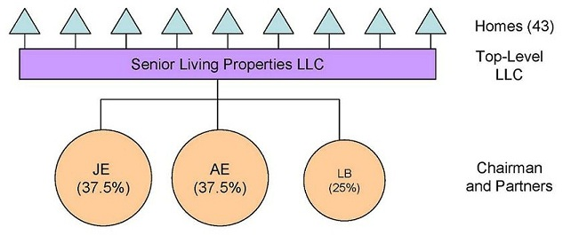 Organizational Chart: Chairman and Partners -- JE (37.5%), AE (37.5%), LB (25%); Top-Level LLC -- Senior Living Properties LLC; Homes (43).