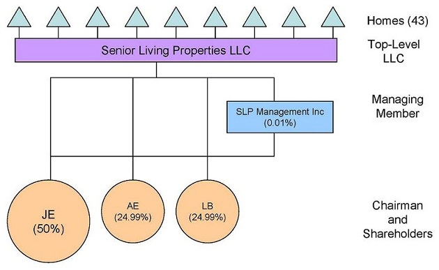 Organizational Chart: Chairman and Shareholders -- JE (50%), AE (24.99%), LB (24.99%); Managing Member -- SLP Management Inc (0.01%); Top-Level LLC -- Senior Living Properties LLC; Homes (43).