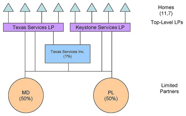 Organizational Chart: Limited Partners -- MD (50%), PL (50%); Texas Services Inc (1%); Top-Level LPs -- Texas Services LP, Keystone Services LP; Homes (11,7).
