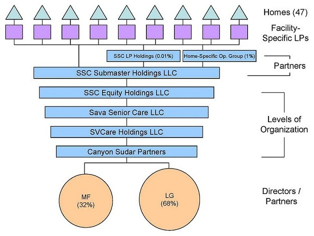 Organizational Chart: Directors/Partners -- MF (32%), LG (68%); Levels of Organization -- Canyon Sudar Partners, leading to SVCare Holdings LLC, leading to Sava Senior Care LLC, leading to SSC Equity Holdings LLC, leading to SSC Submaster Holdings LLC; Partners -- SSC LP Holdings (0.01%), Home-Specific Op. Group (1%); Facility-Specific LPs; Homes (47).