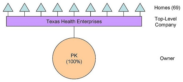 Organizational Chart: Owner -- PK (100%); Top-Level Company -- Texas Health Enterprises; Homes (69).