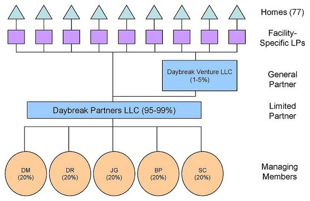 Organizational Chart: Managing Members -- DM (20%), DR (20%), JG (20%), BP (20%), SC (20%); Limited Partner -- Daybreak Partners LLC (95-99%); General Partner -- Daybreak Venture LLC (1-5%); Facility-Specific LPs; Homes (77).