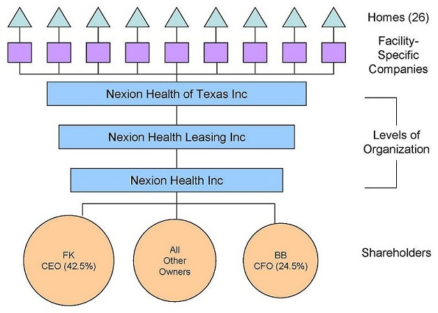 Organizational Chart: Shareholders -- FK CEO (42.5%), All Other Owners, BB CFO (24.5%); Levels of Organization -- Nexion Health Inc, leading to Nexion Health Leasing Inc, leading to Nexion Health of Texas Inc; Facility-Specific Companies; Homes (26).