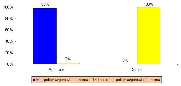 Bar Chart: Approved -- Met Policy Adjudication Criteria (98%), Did Not Meet Policy Adjudication Criteria (0%); Denied -- Met Policy Adjudication Criteria (2%), Did Not Meet Policy Adjudication Criteria (100%).