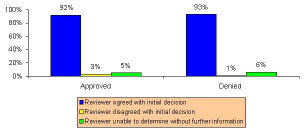 Bar Chart: Approved -- Reviewer agreed with initial decision (92%), Reviewer disagreed with initial decision (3%), Reviewer unable to determine without further information (5%); Denied -- Reviewer agreed with initial decision (93%), Reviewer disagreed with initial decision (1%), Reviewer unable to determine without further information (6%).