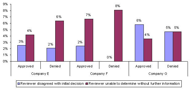 Bar Chart: Company E Approved -- Reviewer disagreed with initial decision (3%), Reviewer unable to determine without further information (4%); Denied -- Reviewer disagreed with initial decision (2%), Reviewer unable to determine without further information (6%). Company F Approved -- Reviewer disagreed with initial decision (2%), Reviewer unable to determine without further information (7%); Denied -- Reviewer disagreed with initial decision (0%), Reviewer unable to determine without further information (8%). Company G Approved -- Reviewer disagreed with initial decision (6%), Reviewer unable to determine without further information (4%); Denied -- Reviewer disagreed with initial decision (5%), Reviewer unable to determine without further information (5%).