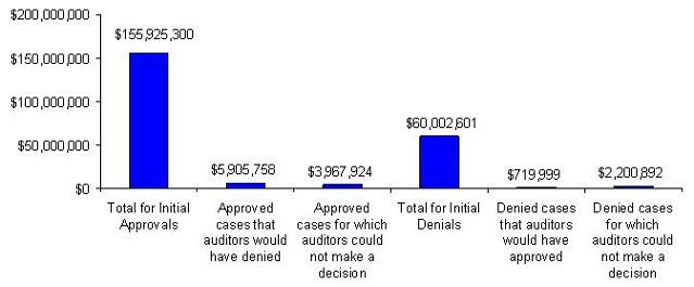 Bar Chart: Total for Initial Approvals ($155,925,300); Approved cases that auditors would have denied ($5,905,758); Approved cases for which auditors could not make a decision ($3,967,924); Total for Initial Denials ($60,002,601); Denied cases that auditors would have approved ($719,999); Denied cases for which auditors could not make a decision ($2,200,892).