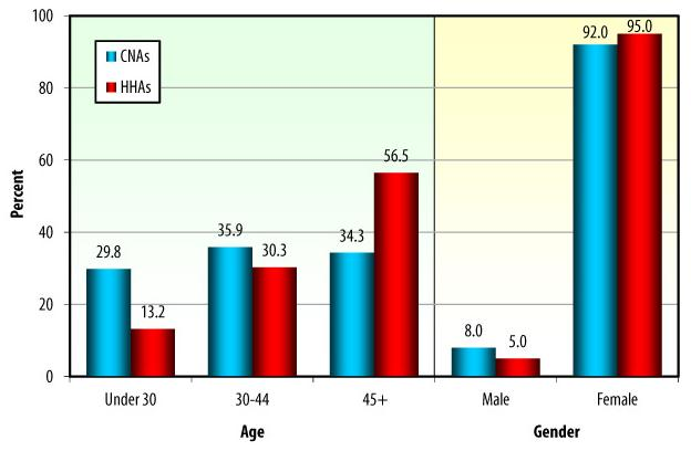 Bar Chart: AGE: Under 30 -- CNAs (29.8), HHAs (13.2); 30-44 -- CNAs (35.9), HHAs (30.3); 45+ -- CNAs (34.3), HHAs (56.5). GENDER: Male -- CNAs (8.0), HHAs (5.0); Female -- CNAs (92.0), HHAs (95.0).