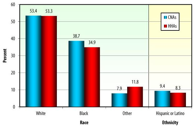 Bar Chart: RACE: White -- CNAs (53.4), HHAs (53.3); Black -- CNAs (38.7), HHAs (34.9); Other -- CNAs (7.9), HHAs (11.8). ETHNICITY: Hispanic or Latino -- CNAs (9.4), HHAs (8.3).
