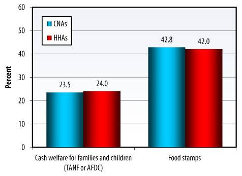 Bar Chart: Cash welfare for families and children (TANF or AFDC) -- CNAs (23.5), HHAs (24.0); Food Stamps -- CNAs (42.8), HHAs (42.0).