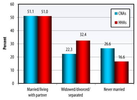 Bar Chart: Married/living with partner -- CNAs (51.1), HHAs (51.0); Widowed/divorced/separated -- CNAs (22.3), HHAs (32.4); Never married -- CNAs (26.6), HHAs (16.6).