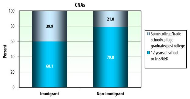 Bar Chart: CNAs: Immigrant -- Some college/trade school/college graduate/post college (39.9), 12 years of school or less/GED (60.1); Non-Immigrant -- Some college/trade school/college graduate/post college (21.0), 12 years of school or less/GED (79.0).