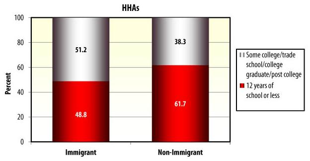 Bar Chart: HHAs: Immigrant -- Some college/trade school/college graduate/post college (51.2), 12 years of school or less/GED (48.8); Non-Immigrant -- Some college/trade school/college graduate/post college (38.3), 12 years of school or less/GED (61.7).