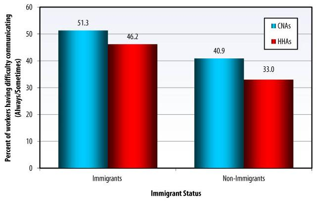 Bar Chart: IMMIGRANT STATUS: Immigrants -- CNAs (51.3), HHAs (46.2); Non-Immigrants -- CNAs (40.9), HHAs (33.0).