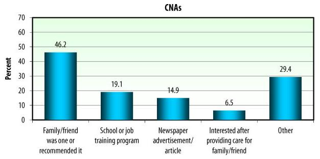 Bar Chart: CNAs -- Family/friend was one or recommended it (46.2), School or job training program (19.1), Newspaper advertisement/article (14.9), Interested after providing care for family/friend (6.5), Other (29.4).