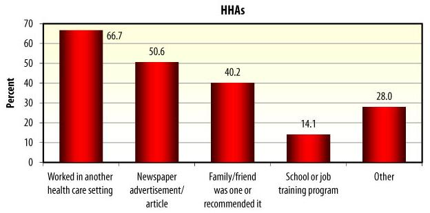 Bar Chart: HHAs -- Worked in another health care setting (66.7), Newspaper advertisement/article (50.6), Family/friend was one or recommended it (40.2), School or job training program (14.1), Other (28.0).