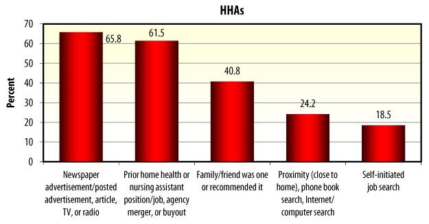 Bar Chart: HHAs -- Newspaper advertisement/posted advertisement, article, TV, or radio (65.8), Prior home health or nursing assistant position/job, agency merger, or buyout (61.5), Family/friend was one or recommended it (40.8), Proximity, phone book search, Internet/computer search (24.2), Self-initiated job search (18.5).