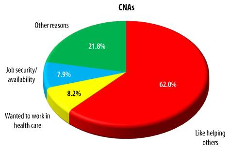 Pie Chart: CNAs -- Like helping others (62.0%), Wanted to work in health care (8.2%), Job security/availability (7.9%), Other reasons (21.8%).