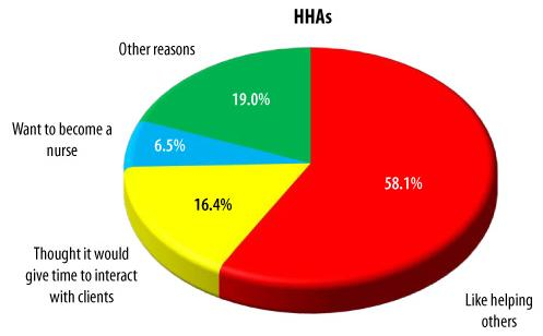Pie Chart: HHAs -- Like helping others (58.1%), Thought it would give time to interact with clients (16.4%), Want to become a nurse (6.5%), Other reasons (19.0%).