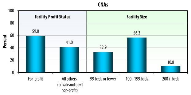 Bar Chart: CNAs: Facility Profit Status -- For-profit (59.0), All others (41.0); Facility Size -- 99 beds or fewer (32.9), 100-199 beds (56.3), 200+ beds (10.8).