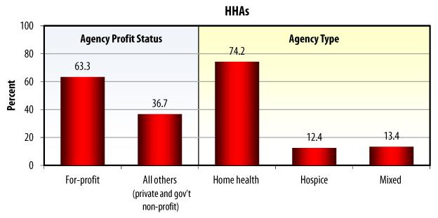 Bar Chart: HHAs: Agency Profit Status -- For-profit (63.3), All others (36.7); Agency Type -- Home health (74.2), Hospice (12.4), Mixed (13.4).