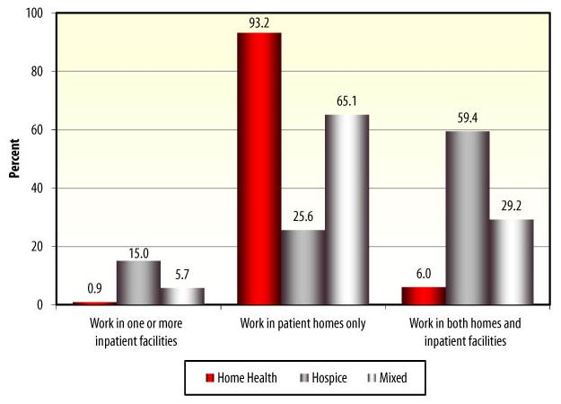 Bar Chart: Work in one or more inpatient facilities -- Home Health (0.9), Hospice (15.0), Mixed (5.7); Work in patient homes only -- Home Health (93.2), Hospice (25.6), Mixed (65.1); Work in both homes and inpatient facilities -- Home Health (6.0), Hospice (59.4), Mixed (29.2).